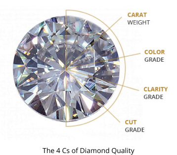 Find Right Diamond